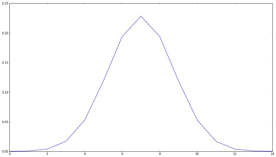 A 1-d Gaussian
