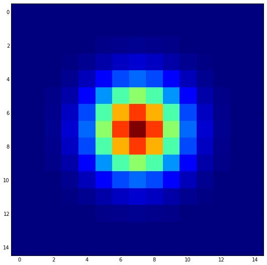 A 2-d Gaussian